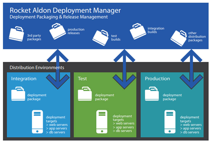Deployment_Manager_Grafico_P